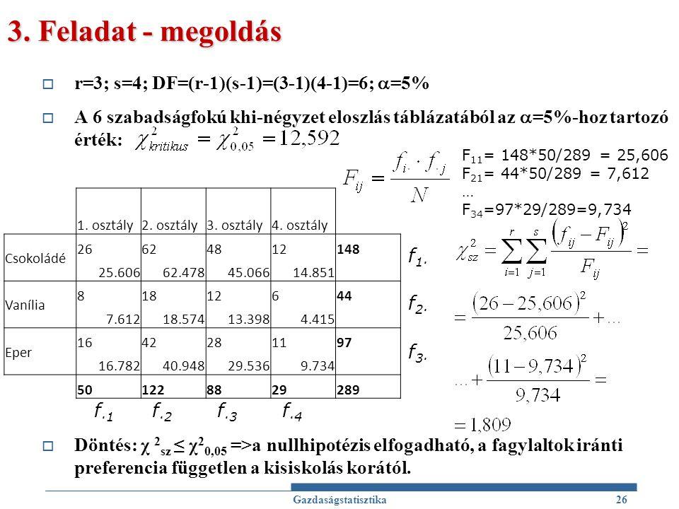 3. Feladat - megoldás  r=3; s=4; DF=(r-1)(s-1)=(3-1)(4-1)=6;  =5%  A 6 szabadságfokú khi-négyzet eloszlás táblázatából az  =5%-hoz tartozó érték: