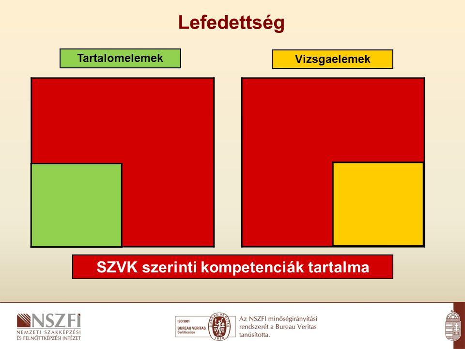 Tartalomelemek Vizsgaelemek SZVK szerinti kompetenciák tartalma Lefedettség