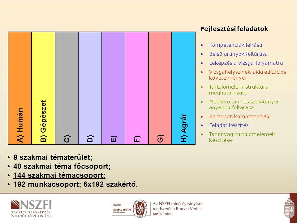 SZAKKÉPESÍTÉSEK A) HumánB) GépészetC)D)E)F)G)H) Agrár 8 szakmai tématerület; 40 szakmai téma főcsoport; 144 szakmai témacsoport; 192 munkacsoport; 6x192 szakértő.