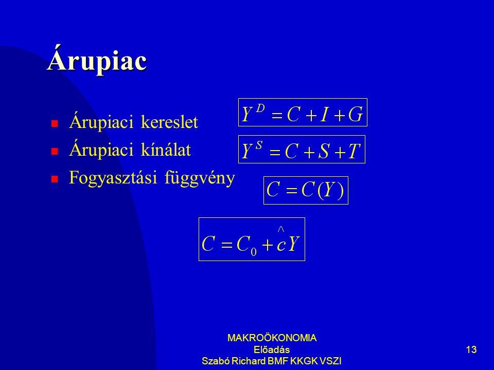 MAKROÖKONOMIA Előadás Szabó Richard BMF KKGK VSZI 13 Árupiac Árupiaci kereslet Árupiaci kínálat Fogyasztási függvény