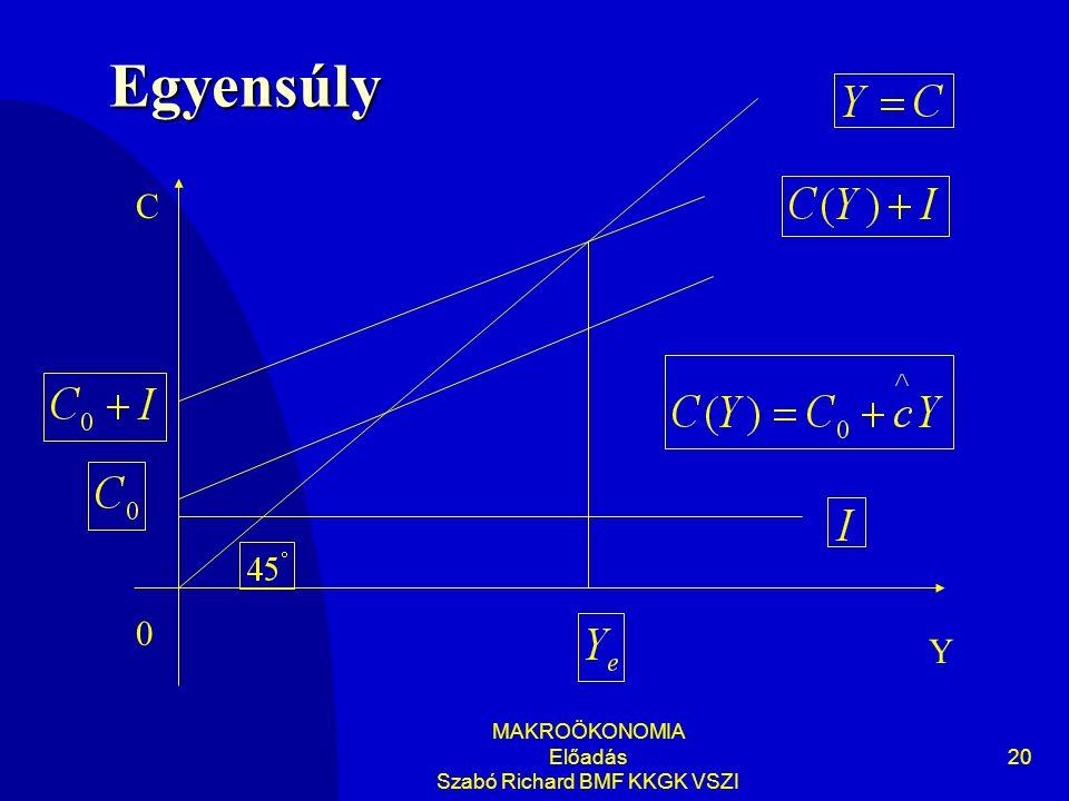 MAKROÖKONOMIA Előadás Szabó Richard BMF KKGK VSZI 20 Egyensúly 0 C Y