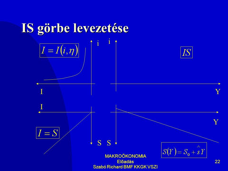 MAKROÖKONOMIA Előadás Szabó Richard BMF KKGK VSZI 22 IS görbe levezetése Y i Y i SS I I