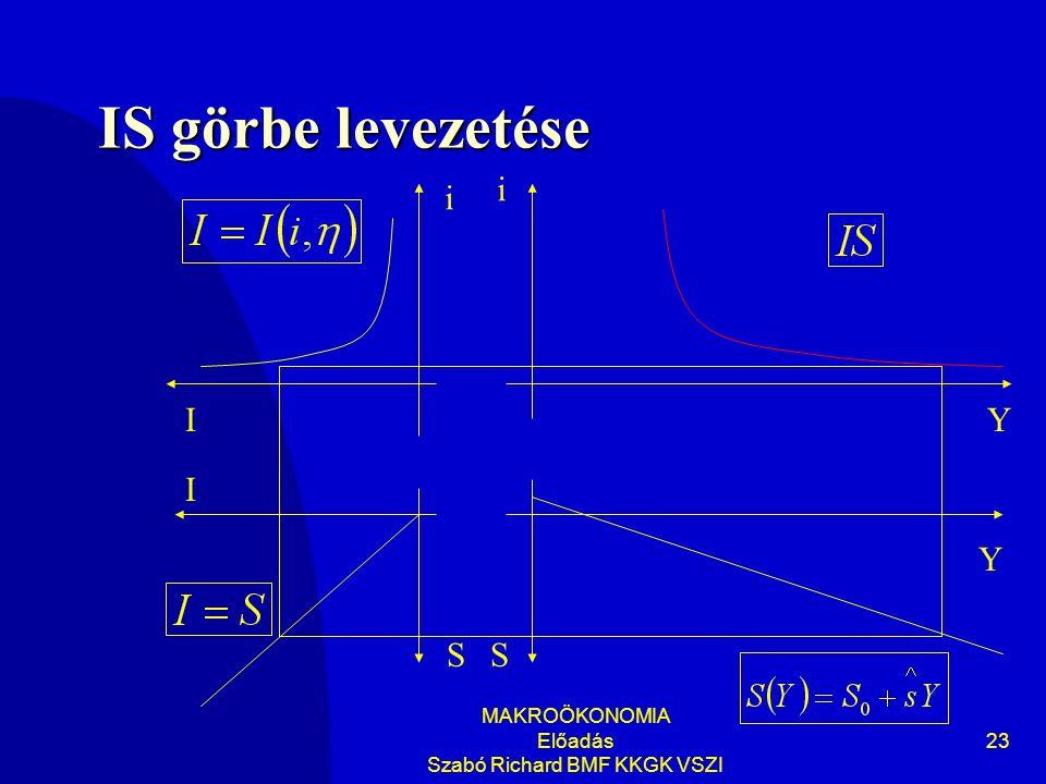 MAKROÖKONOMIA Előadás Szabó Richard BMF KKGK VSZI 23 IS görbe levezetése Y i Y i SS I I