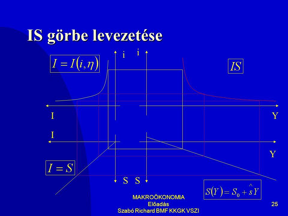 MAKROÖKONOMIA Előadás Szabó Richard BMF KKGK VSZI 25 IS görbe levezetése Y i Y i SS I I
