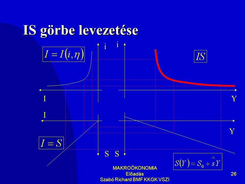 MAKROÖKONOMIA Előadás Szabó Richard BMF KKGK VSZI 26 IS görbe levezetése Y i Y i SS I I
