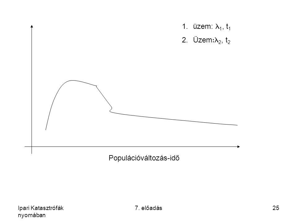 Ipari Katasztrófák nyomában 7. előadás25 Populációváltozás-idő 1.üzem: 1, t 1 2.Üzem  2, t 2
