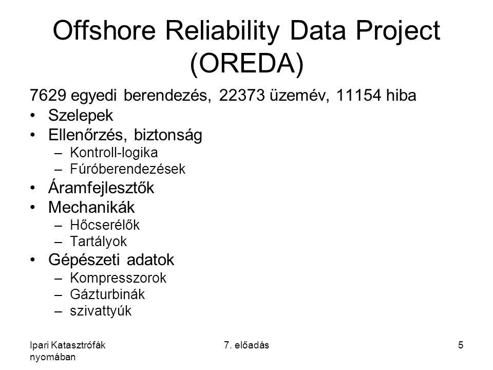 Ipari Katasztrófák nyomában 7. előadás5 Offshore Reliability Data Project (OREDA) 7629 egyedi berendezés, 22373 üzemév, 11154 hiba Szelepek Ellenőrzés