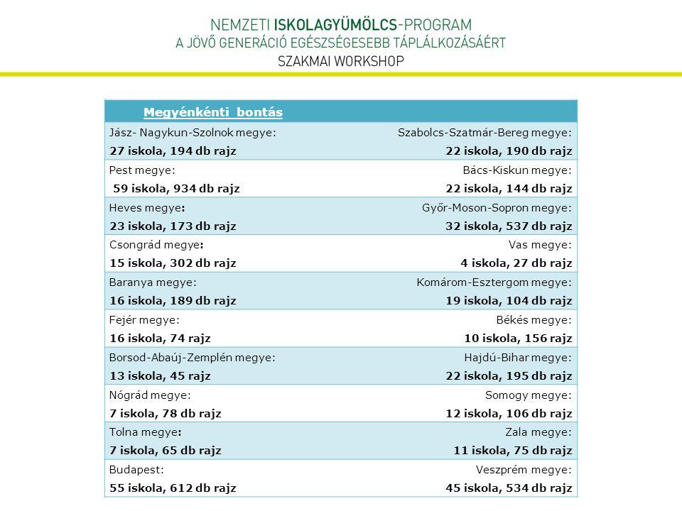 Megyénkénti bontás Jász- Nagykun-Szolnok megye: 27 iskola, 194 db rajz Szabolcs-Szatmár-Bereg megye: 22 iskola, 190 db rajz Pest megye: 59 iskola, 934
