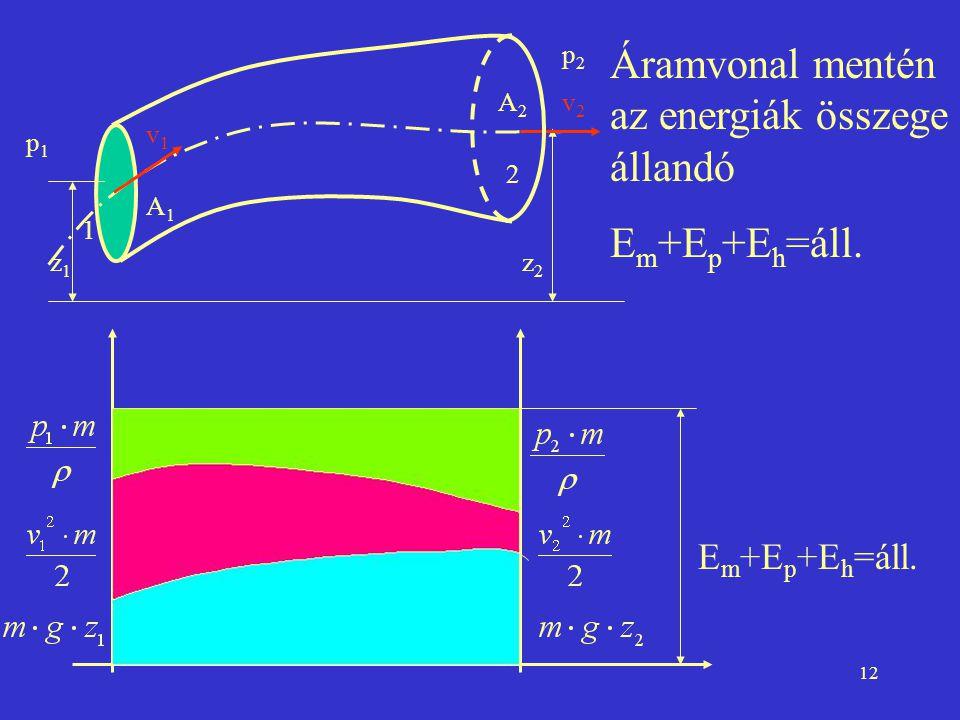 12 Áramvonal mentén az energiák összege állandó E m +E p +E h =áll. 1 2 p1p1 p2p2 v1v1 v2v2 A1A1 A2A2 z1z1 z2z2