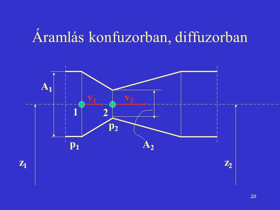 20 Áramlás konfuzorban, diffuzorban z1z1 z2z2 1 2 v1v1 v2v2 A1A1 A2A2 p1p1 p2p2