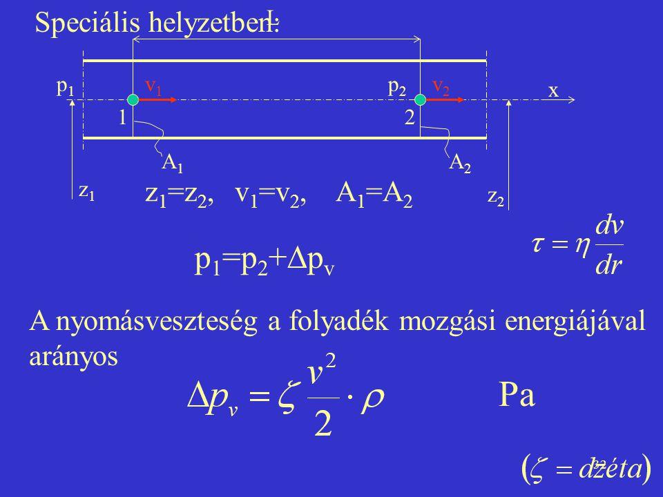 32 Speciális helyzetben: p 1 =p 2 +  p v A nyomásveszteség a folyadék mozgási energiájával arányos L 12 p1p1 p2p2 v1v1 v2v2 A1A1 A2A2 z1z1 z2z2 x z 1