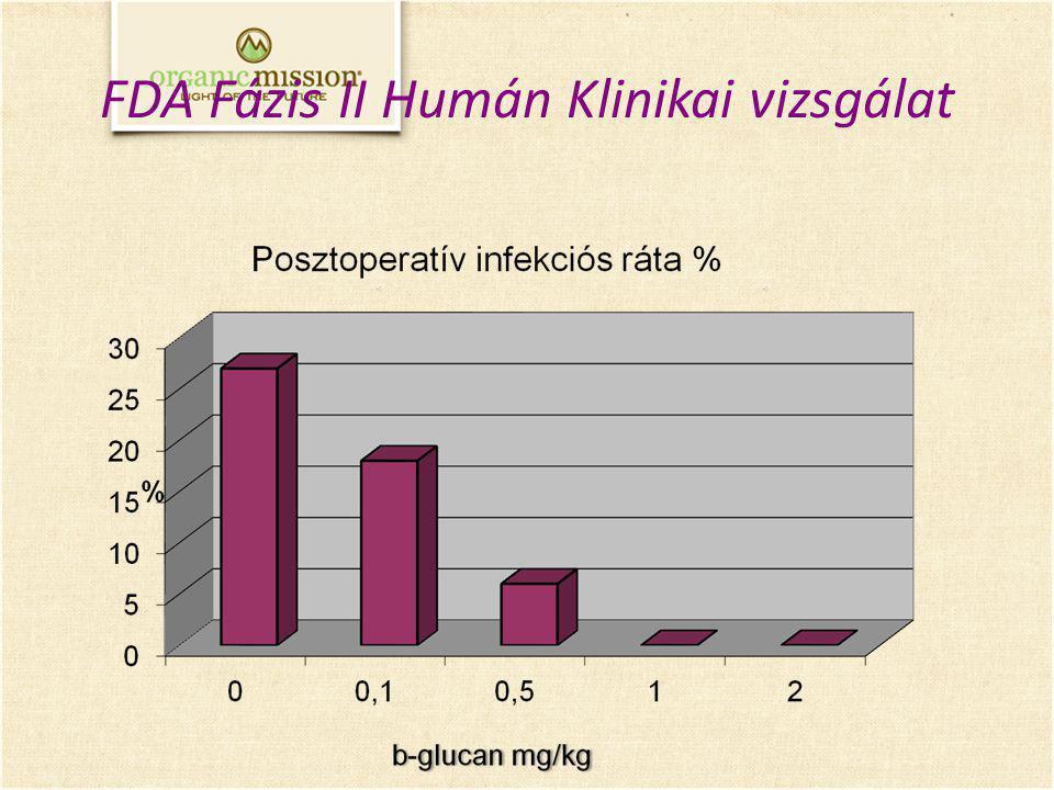 FDA Fázis II Humán Klinikai vizsgálat
