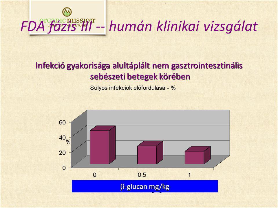 Infekció gyakorisága alultáplált nem gasztrointesztinális sebészeti betegek körében sebészeti betegek körében  -glucan mg/kg FDA fázis III -- humán klinikai vizsgálat