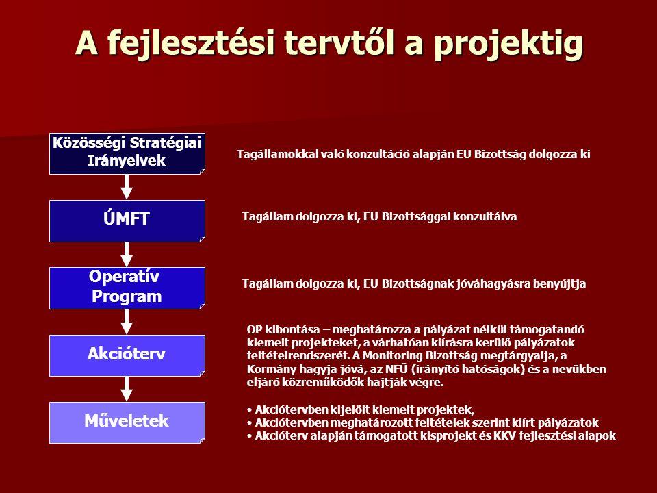A fejlesztési tervtől a projektig Közösségi Stratégiai Irányelvek ÚMFT Operatív Program Akcióterv Műveletek Tagállamokkal való konzultáció alapján EU