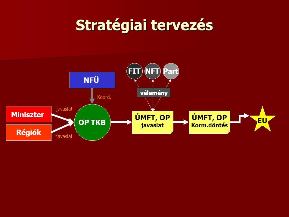Stratégiai tervezés OP TKB Miniszter Régiók NFÜ javaslat Koord. ÚMFT, OP javaslat FITNFTPart ÚMFT, OP Korm.döntés EU vélemény