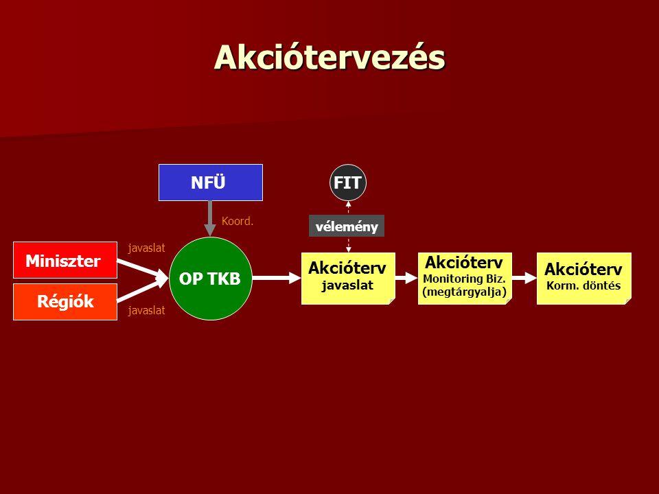 Akciótervezés OP TKB Miniszter Régiók NFÜ javaslat Koord. Akcióterv javaslat FIT Akcióterv Monitoring Biz. (megtárgyalja) vélemény Akcióterv Korm. dön