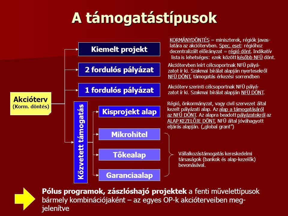 A támogatástípusok Akcióterv (Korm. döntés) Kiemelt projekt 2 fordulós pályázat 1 fordulós pályázat Közvetett támogatás Kisprojekt alap Mikrohitel Tők