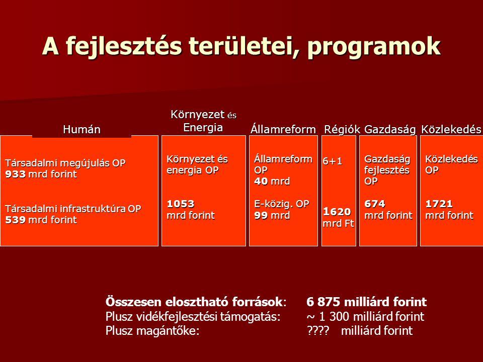 A fejlesztés területei, programok Humán Társadalmi megújulás OP 933 mrd forint Környezet és Energia ÁllamreformRégiók 6+1 1 620 mrd Ft Összesen eloszt