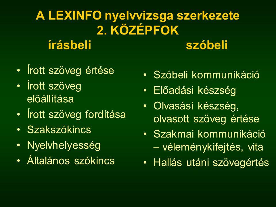 A LEXINFO nyelvvizsga szerkezete írásbeli szóbeli Szövegértés Szöveg előállítása Fordítás Tömörítés Szakszókincs Nyelvhelyesség Általános szókincs Általános kommunikáció Előadási készség Szövegolvasás és értés Képleírás Szakmai kommunikáció Fordítás, lényegkiemelés Hallás utáni szövegértés