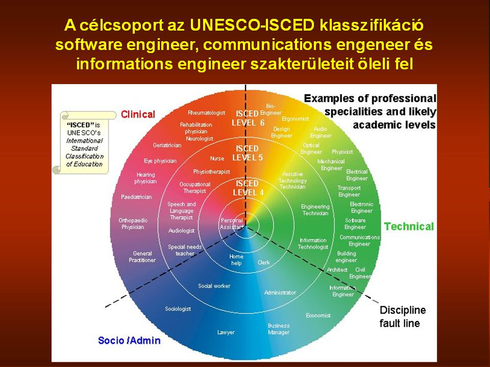 Az informatikai szaknyelv a különböző vizsgaszinteken 2.