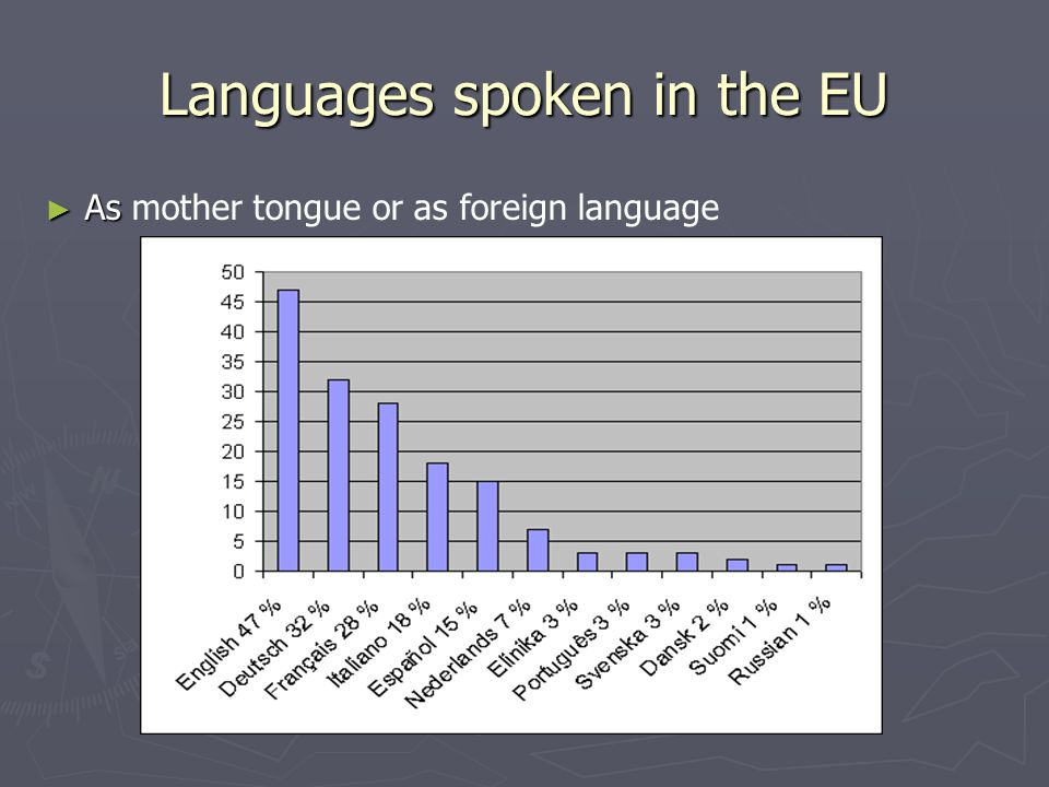 Languages spoken in the EU ► As ► As mother tongue or as foreign language