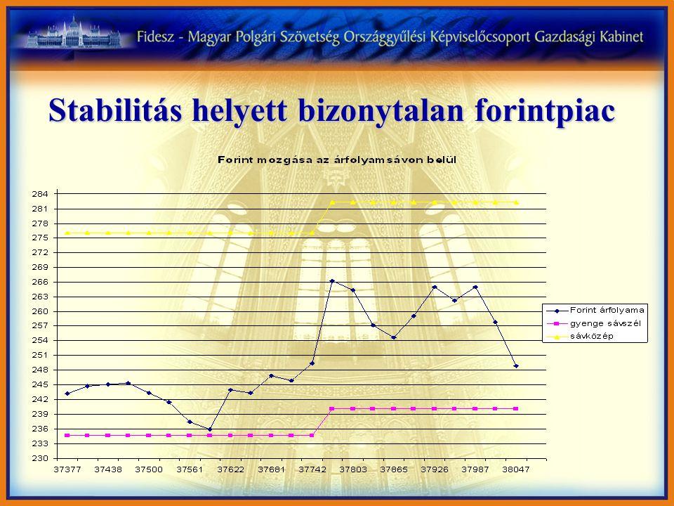 Stabilitás helyett bizonytalan forintpiac