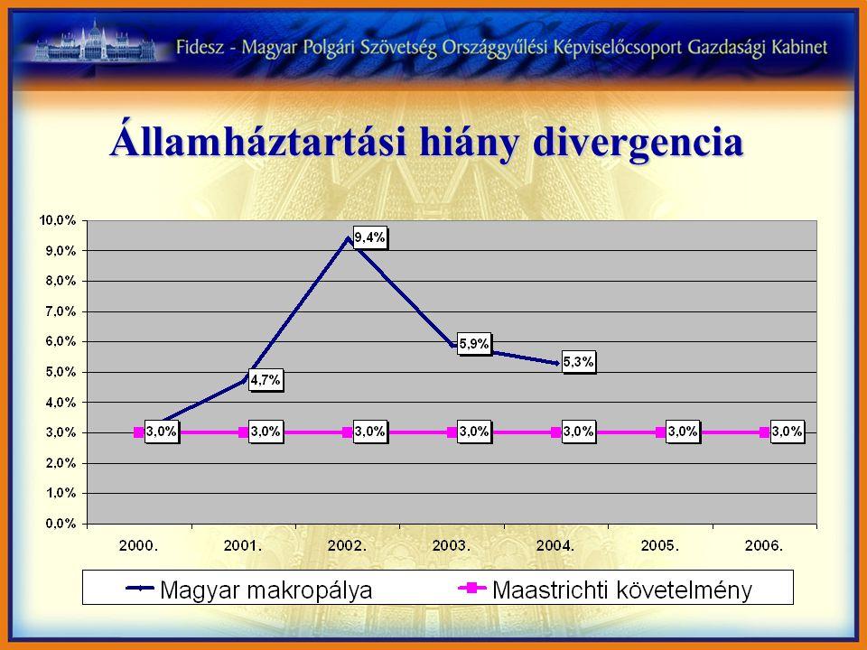 Államháztartási hiány divergencia