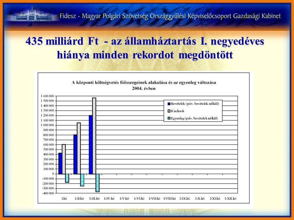 435 milliárd Ft - az államháztartás I. negyedéves hiánya minden rekordot megdöntött
