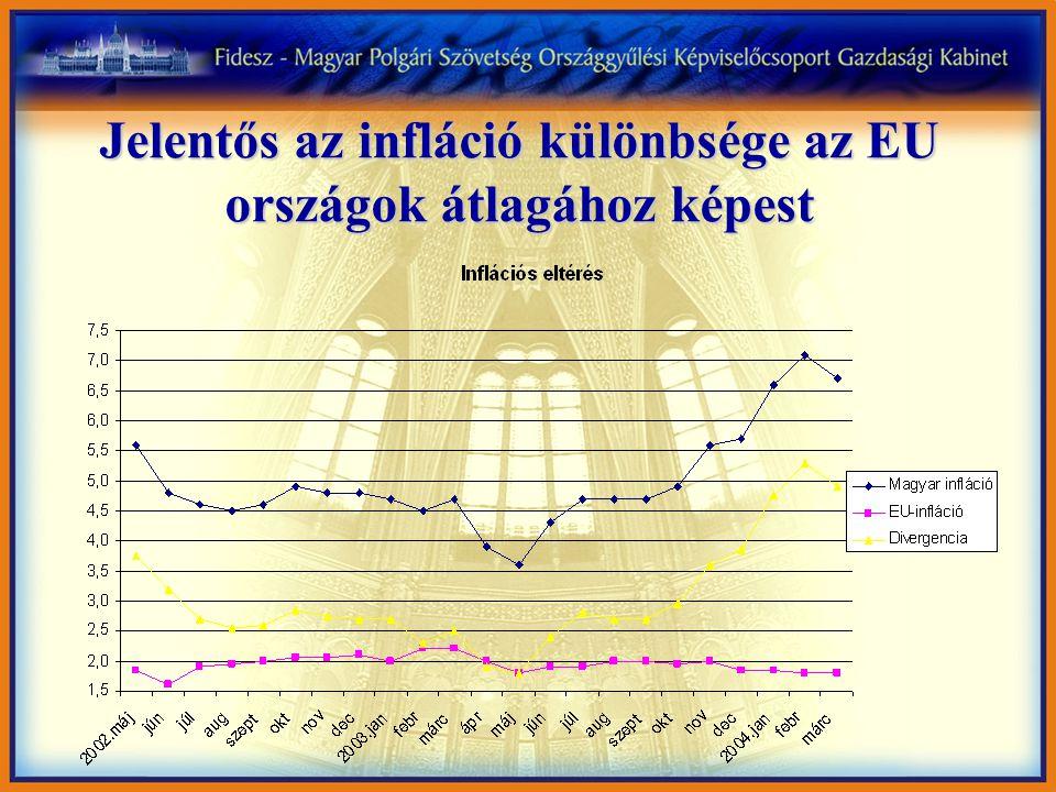 Jelentős az infláció különbsége az EU országok átlagához képest