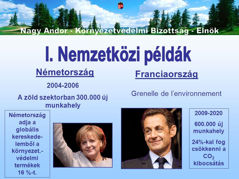 Németország Franciaország 2004-2006 A zöld szektorban 300.000 új munkahely Németország adja a globális kereskede- lemből a környezet.- védelmi terméke