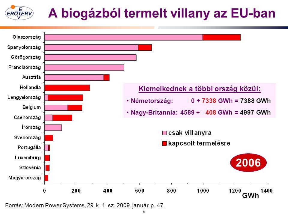 14 A biogázból termelt villany az EU-ban 2006 Kiemelkednek a többi ország közül: Németország: 0 + 7338 GWh = 7388 GWh Nagy-Britannia: 4589 + 408 GWh = 4997 GWh GWh Forrás: Modern Power Systems, 29.