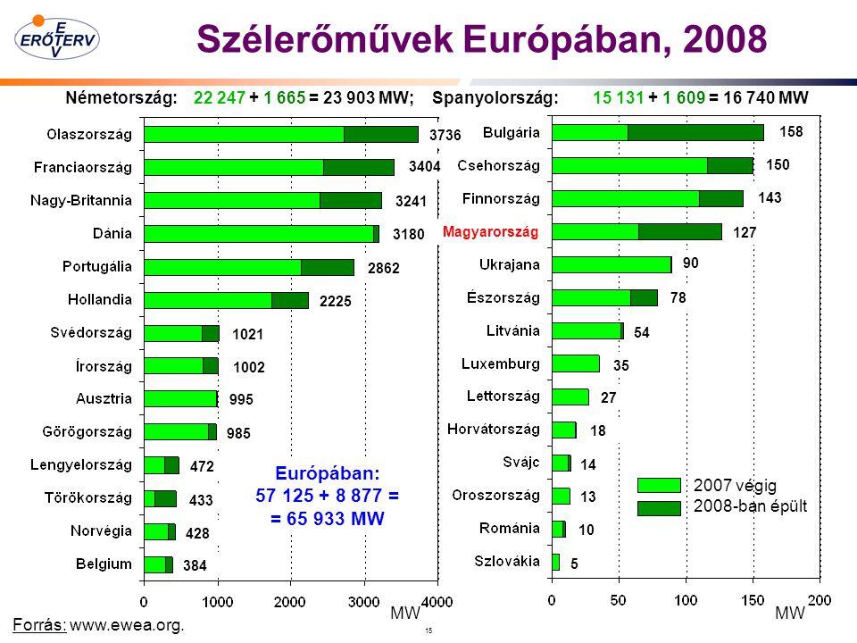 15 Szélerőművek Európában, 2008 Forrás: www.ewea.org.
