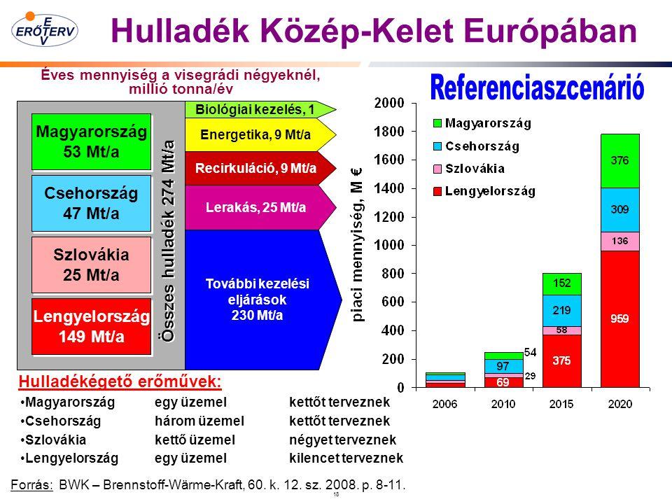 18 Hulladék Közép-Kelet Európában Forrás: BWK – Brennstoff-Wärme-Kraft, 60.