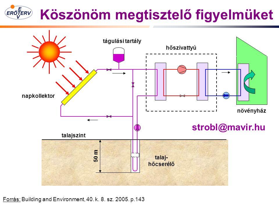 strobl@mavir.hu napkollektor hőszivattyú növényház talajszint tágulási tartály 50 m talaj- hőcserélő Fűtés hőszivattyúval – nappal és talajjal Köszönöm megtisztelő figyelmüket Forrás: Building and Environment, 40.