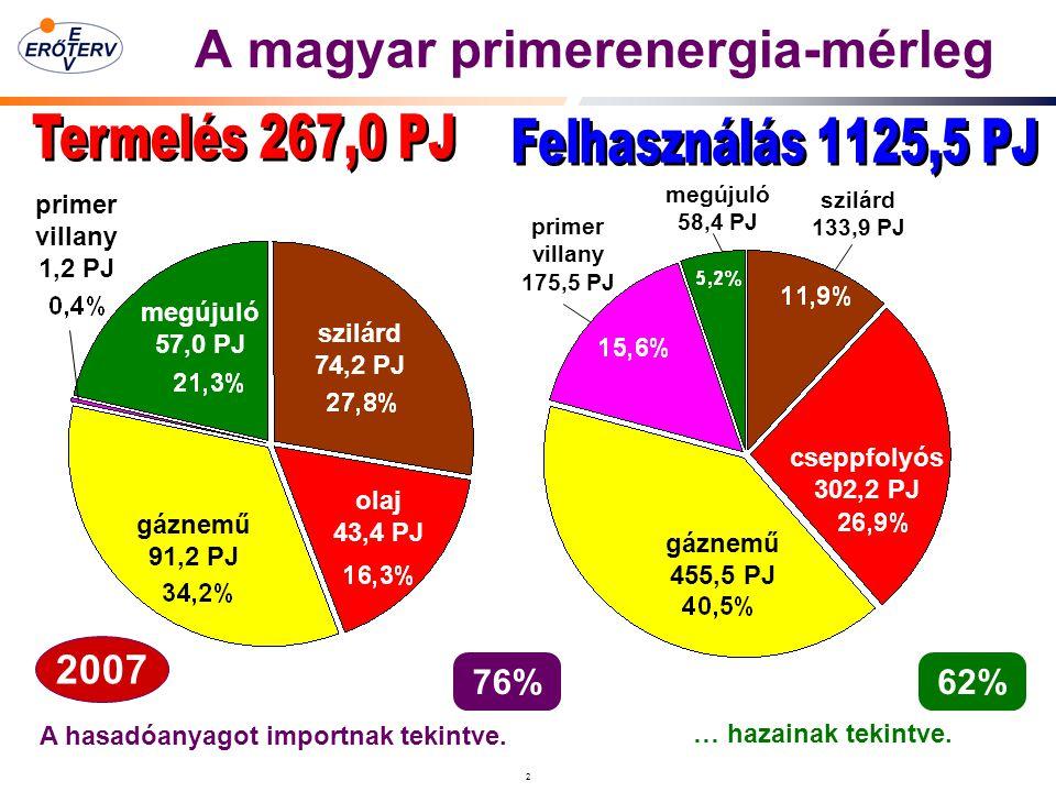 2 A magyar primerenergia-mérleg import 1010,9 PJ olaj 43,4 PJ megújuló 57,0 PJ szilárd 74,2 PJ primer villany 1,2 PJ gáznemű 91,2 PJ cseppfolyós 302,2 PJ megújuló 58,4 PJ szilárd 133,9 PJ primer villany 175,5 PJ gáznemű 455,5 PJ A hasadóanyagot importnak tekintve.