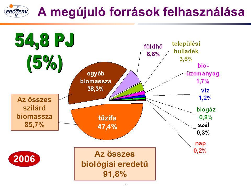 4 A megújuló források felhasználása Az összes szilárd biomassza 85,7% 2006 Az összes biológiai eredetű 91,8%