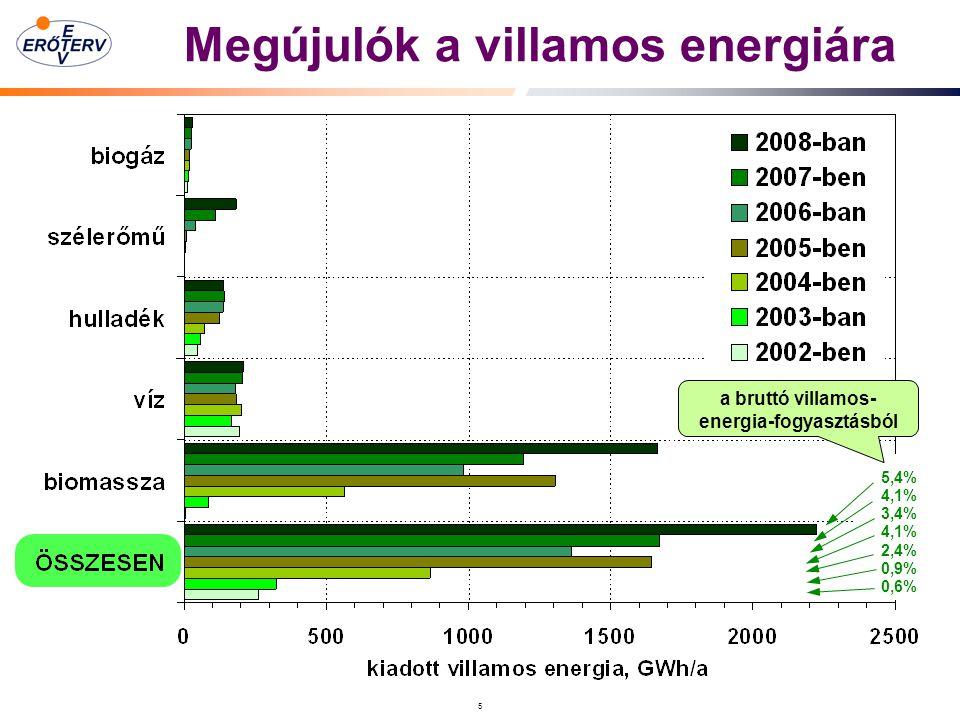 5 Megújulók a villamos energiára 5,4% 4,1% 3,4% 4,1% 2,4% 0,9% 0,6% a bruttó villamos- energia-fogyasztásból