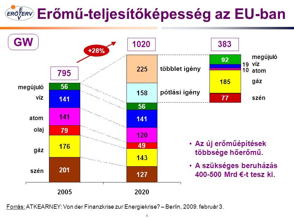 8 Erőmű-teljesítőképesség az EU-ban Forrás: ATKEARNEY: Von der Finanzkrise zur Energiekrise.