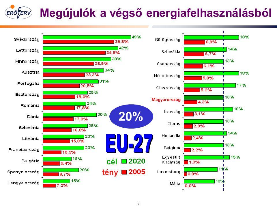 9 Megújulók a végső energiafelhasználásból Magyarország cél tény 20%