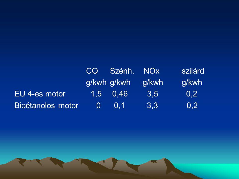 COSzénh. NOxszilárd g/kwhg/kwh EU 4-es motor 1,5 0,46 3,5 0,2 Bioétanolos motor 0 0,1 3,3 0,2