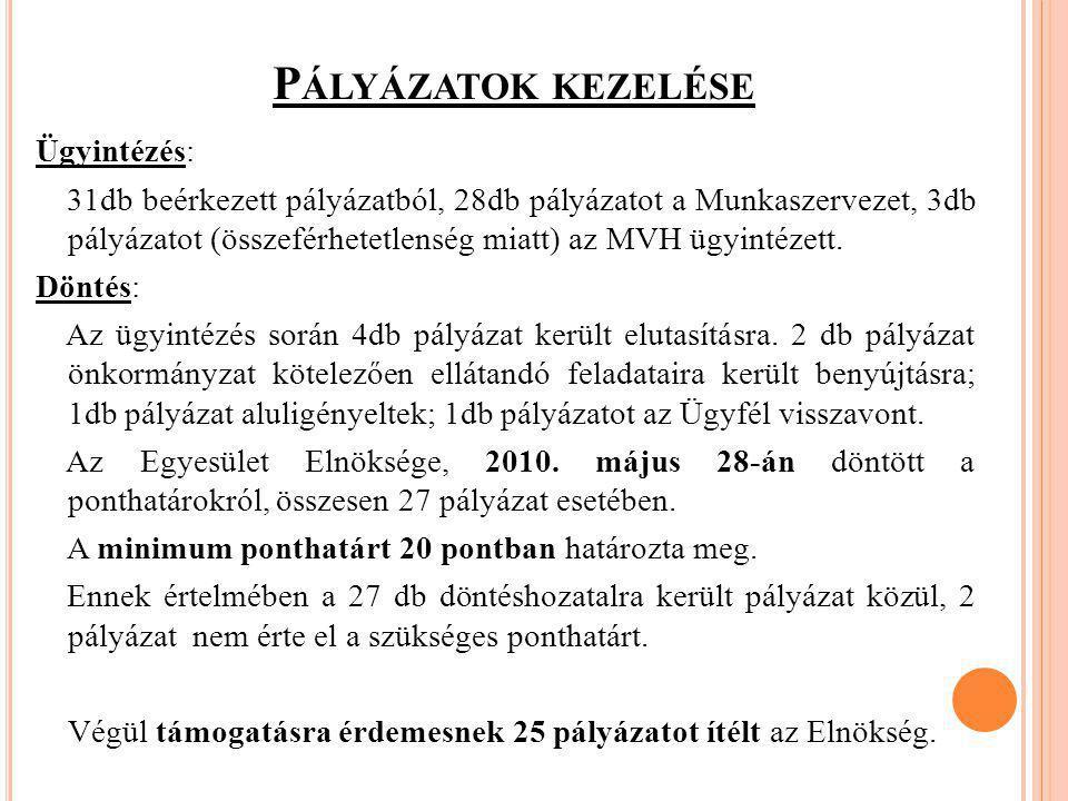 P ÁLYÁZATOK KEZELÉSE Határozat hozatal: Támogatási határozatok generálására, 2010.