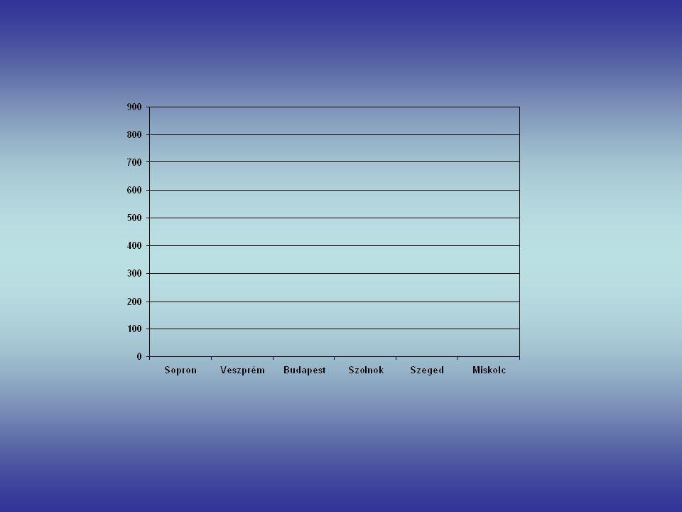 Nagyobb tavaink 127 km² 605 km² 24,9 km² 75 km² Számítsd ki ezeknek a tavaknak az átlagos nagyságát!