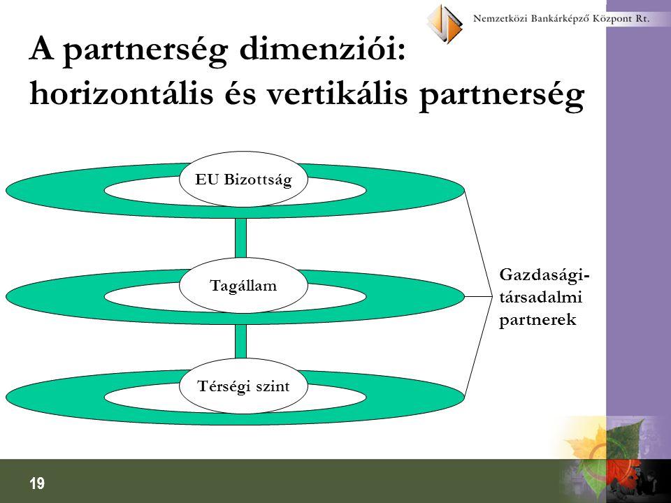 19 A partnerség dimenziói: horizontális és vertikális partnerség EU Bizottság Tagállam Térségi szint Gazdasági- társadalmi partnerek