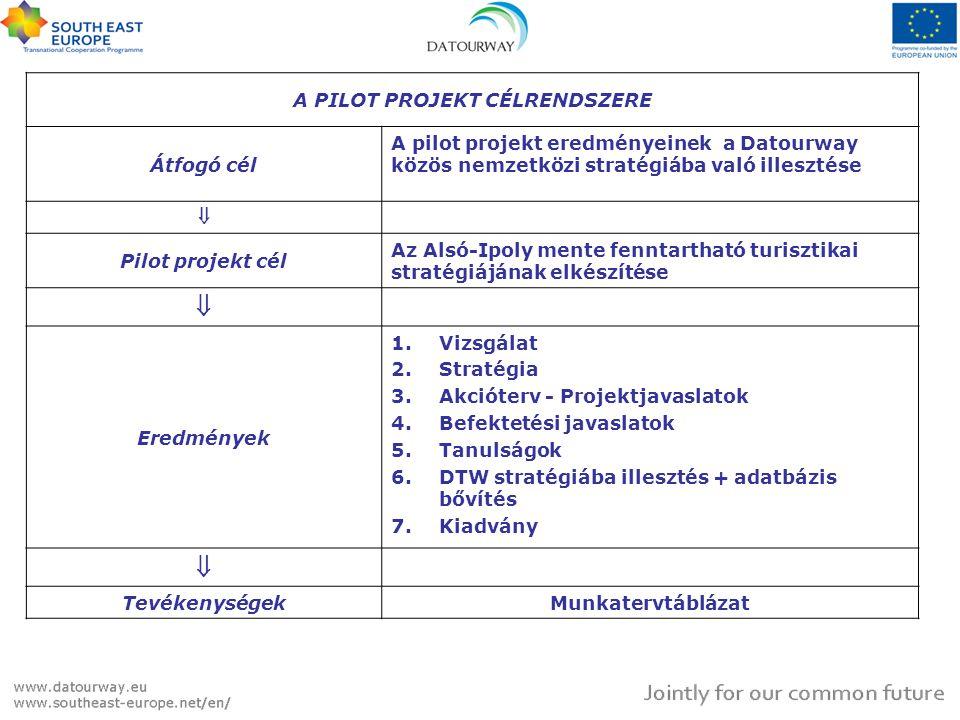 A PILOT PROJEKT CÉLRENDSZERE Átfogó cél A pilot projekt eredményeinek a Datourway közös nemzetközi stratégiába való illesztése  Pilot projekt cél Az Alsó-Ipoly mente fenntartható turisztikai stratégiájának elkészítése  Eredmények 1.Vizsgálat 2.Stratégia 3.Akcióterv - Projektjavaslatok 4.Befektetési javaslatok 5.Tanulságok 6.DTW stratégiába illesztés + adatbázis bővítés 7.Kiadvány  TevékenységekMunkatervtáblázat