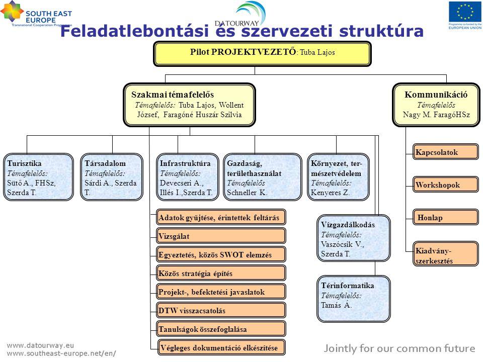 Feladatlebontási és szervezeti struktúra Környezet, ter- mészetvédelem Témafelelős: Kenyeres Z.