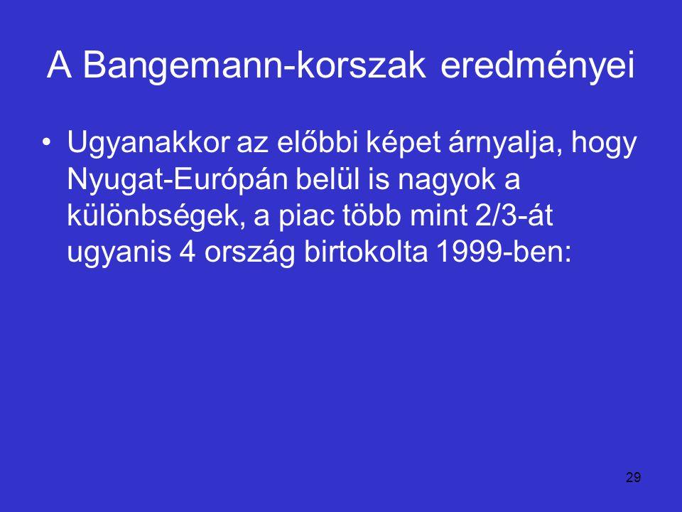 29 A Bangemann-korszak eredményei Ugyanakkor az előbbi képet árnyalja, hogy Nyugat-Európán belül is nagyok a különbségek, a piac több mint 2/3-át ugya