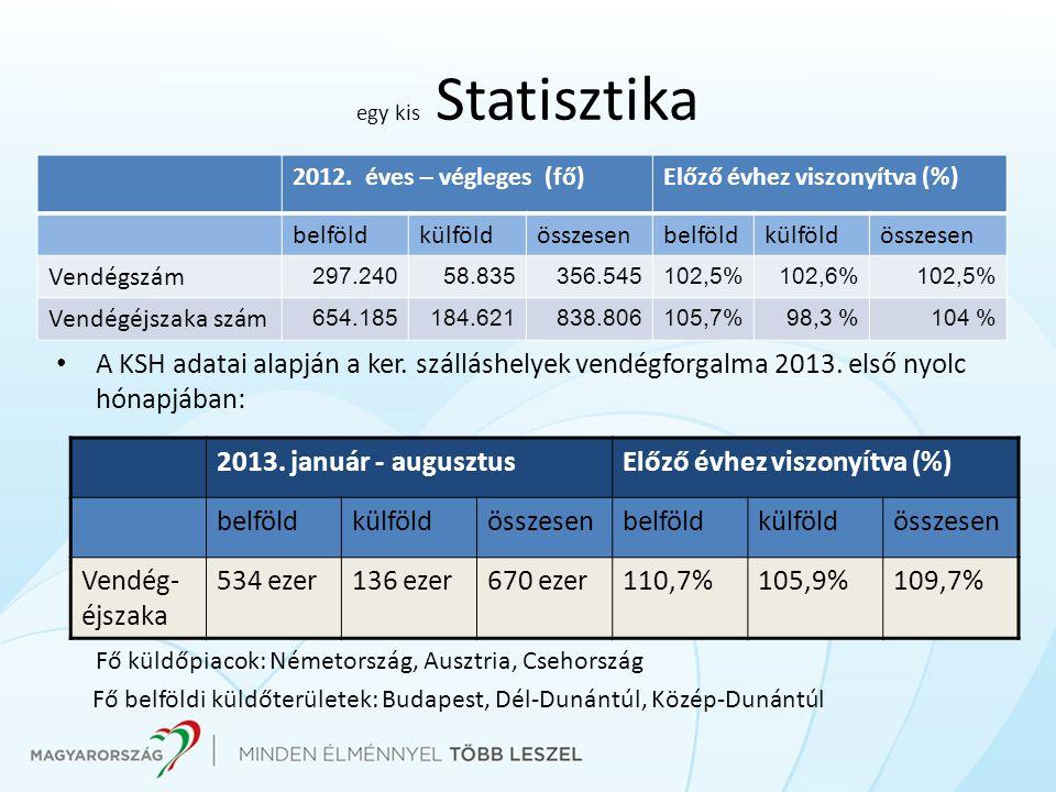 egy kis Statisztika A KSH adatai alapján a ker. szálláshelyek vendégforgalma 2013. első nyolc hónapjában: Fő küldőpiacok: Németország, Ausztria, Cseho