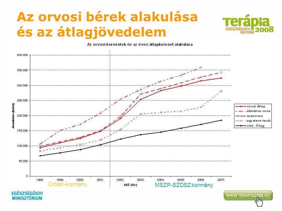 Orbán-kormány MSZP-SZDSZ kormány Az orvosi bérek alakulása és az átlagjövedelem