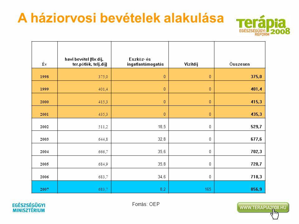 Év havi bevétel (fix díj, ter.pótlék, telj.díj) Eszköz- és ingatlantámogatásVizitdíjÖsszesen 1998 375,0 00 1999 401,4 00 2000 415,3 00 2001 435,3 00 2
