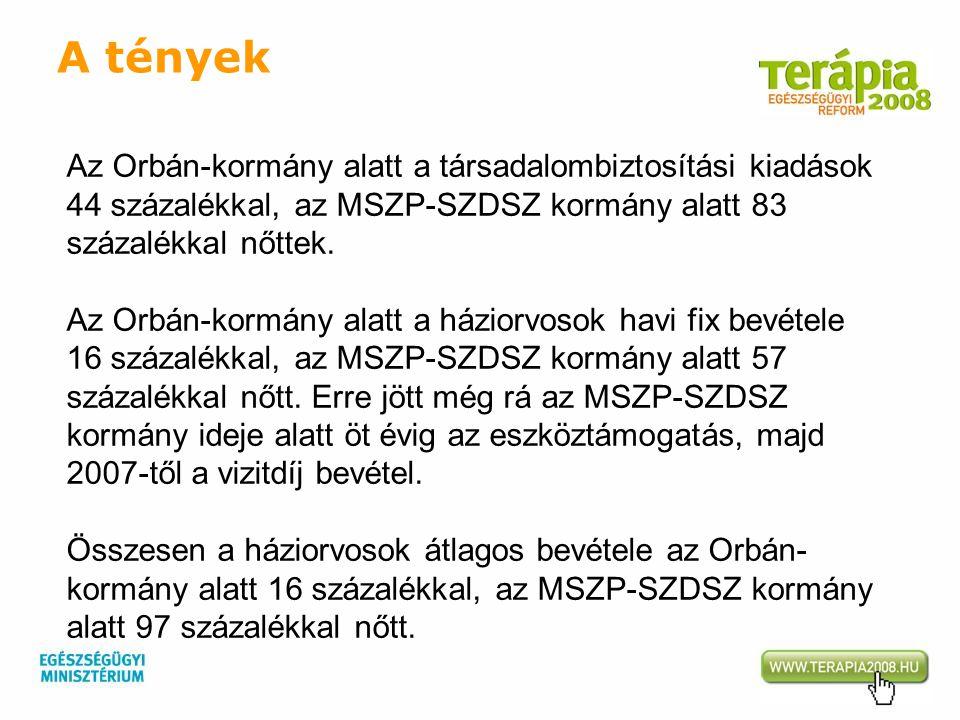 Az Orbán-kormány alatt a társadalombiztosítási kiadások 44 százalékkal, az MSZP-SZDSZ kormány alatt 83 százalékkal nőttek. Az Orbán-kormány alatt a há